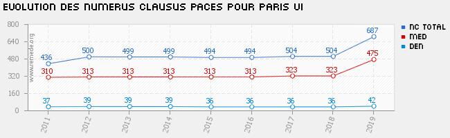 Evolution du numerus clausus paces et des effectifs pour l for Numerus clausus 2016